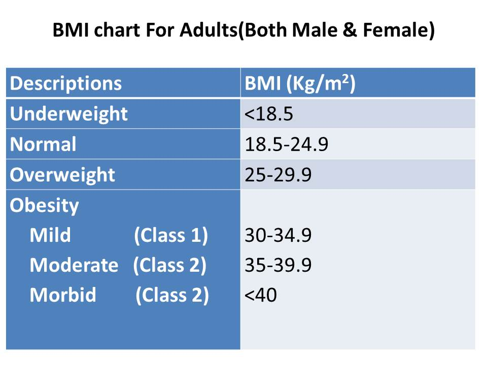 BMI calculator for Men with BMI charts - How to Calculate